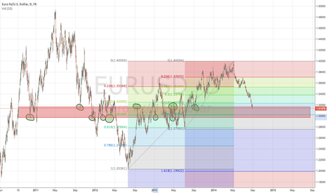 EURUSD: $EURUSD Fib confluence and approaching interesting reaction zone