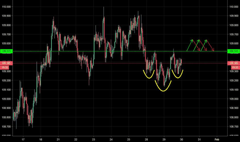 USDJPY: USD/JPY - Inverse H + S reversal pattern pointing higher