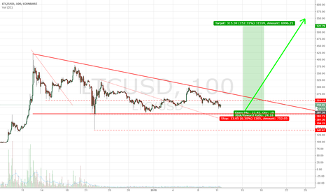 LTCUSD: LTC/USD Descending Triangle (Buyside)