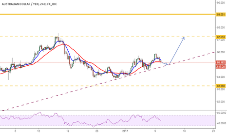 AUDJPY: AUDJPY BOUNCE OFF CHANNEL LINE
