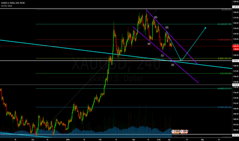 XAUUSD: XAUUSD Buy if it break down trend