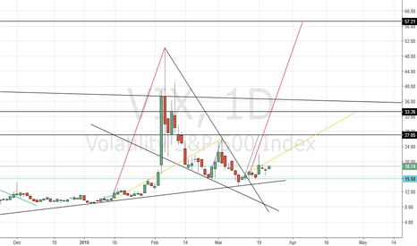 VIX: Vix Bullish Patterns