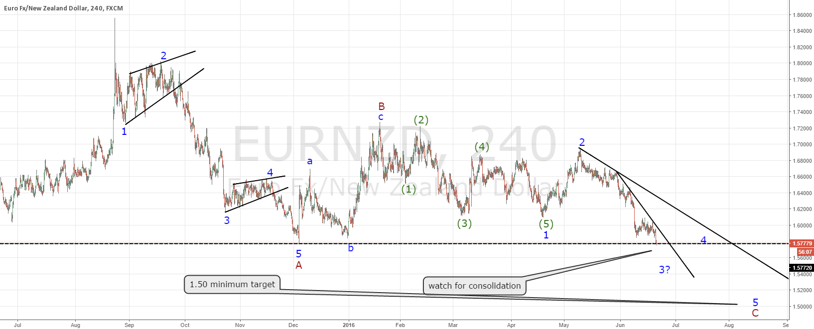 EURNZD finishing a daily consolidation, then buy!