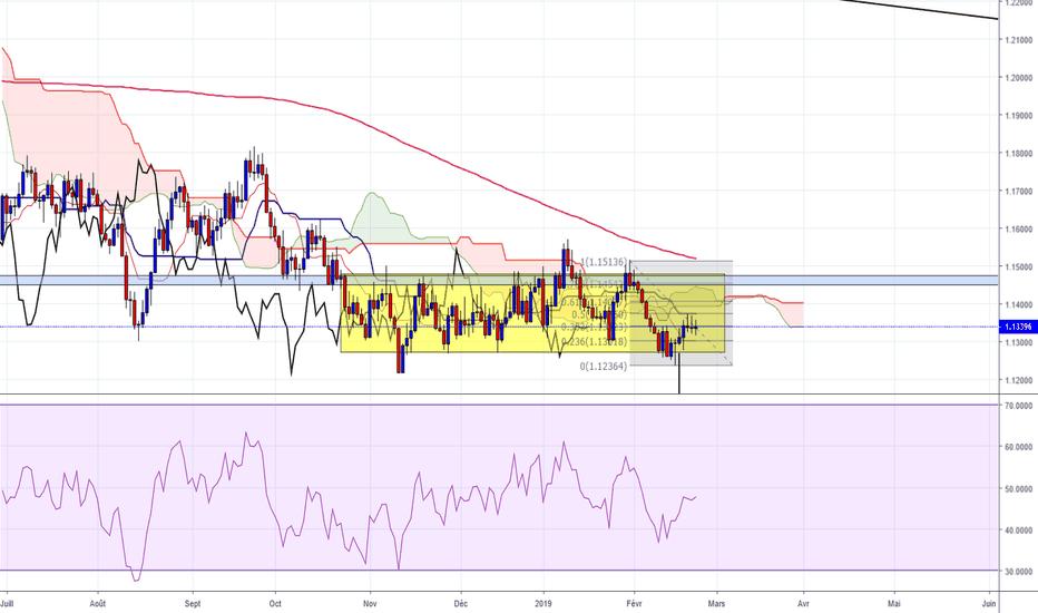 EURUSD: EUR/USD - Signal de vente