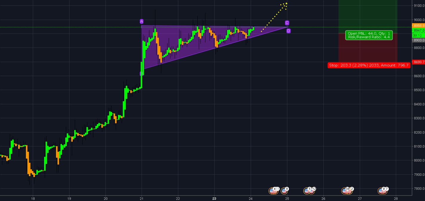 ascending Triangle ! ! !Target : 9800 ? ? ?