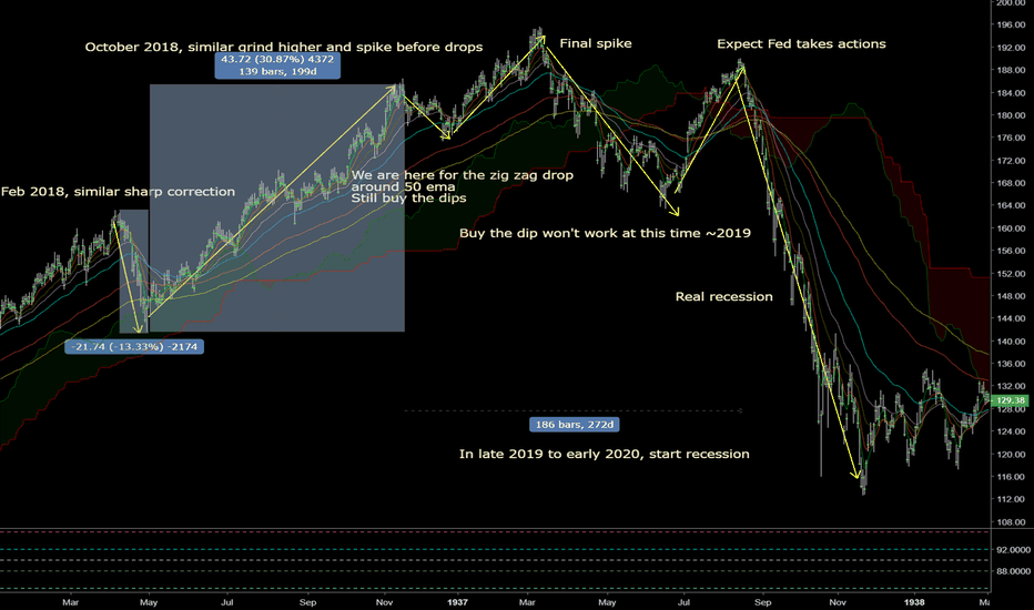 DJI: Road Map for U.S equities and economy (Similar to 1937)