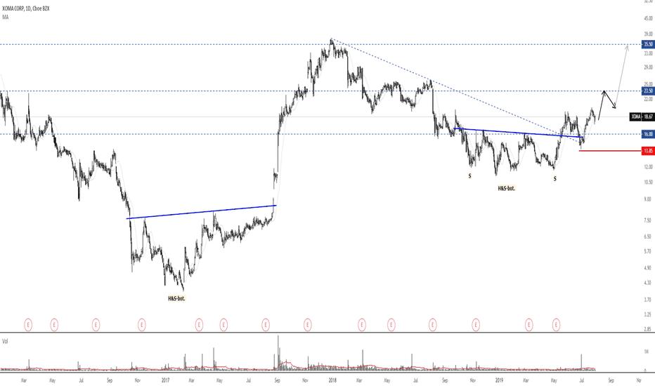 Xoma Stock Price And Chart Nasdaq Xoma Tradingview
