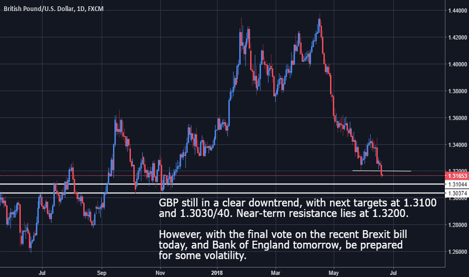 GBPUSD: GBPUSD - Biased Short but Event Risk Looming