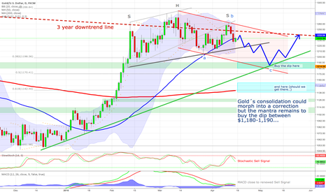 XAUUSD: Gold´s consolidation could morph into a correction
