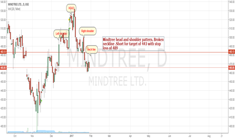 MINDTREE: Mindtree broken neckline - head and shoulder pattern