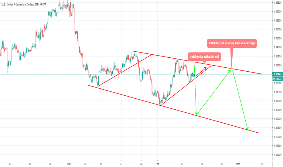 USDCAD: USDCAD ON BRESH ROAD