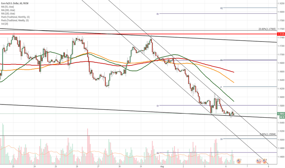 EURUSD: EUR/USD daily overview