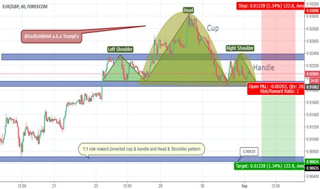 EURGBP: double confirmation, going short