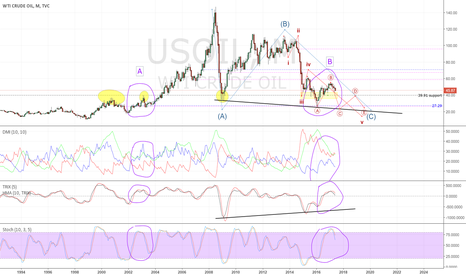 USOIL: A 3 year view of Crude Oil