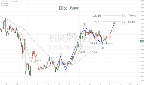 EURJPY: Elliot Wave  EURJPY