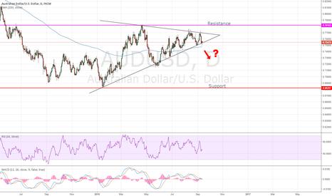 AUDUSD: Ascending Triangle Breakout?