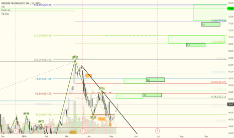 MU: MU short term and long term targets