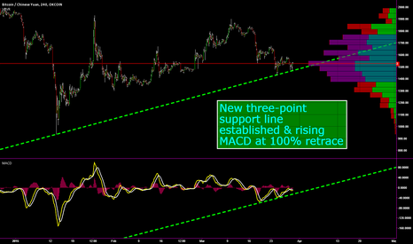 BTCCNY: Three-point support line established and rising MACD