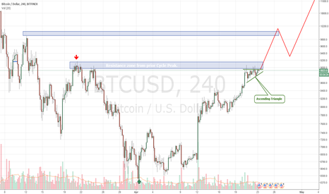BTCUSD: Bitcoin Ascending Triangle