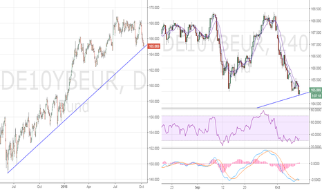 DE10YBEUR: German 10-yr Bunds at key support, bullish divergence on intrada