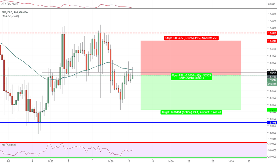 EURCAD: EUR CAD sell opportunity