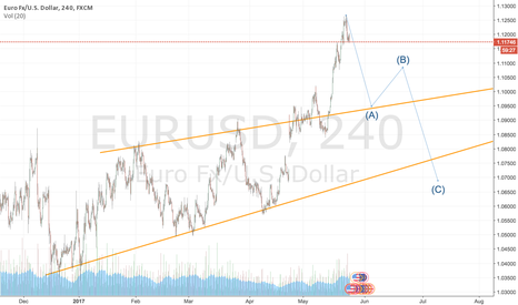 EURUSD: Large Correction in Euro