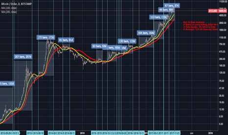 BTCUSD: BTCUSD 100d MA Bull to Bear Analysis
