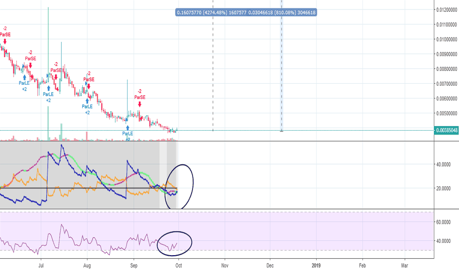 GNOBTC: $GNO IS A SLEEPING GIANT. 42X FROM ATH! Spring SOON!