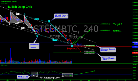 STEEMBTC: STEEMBTC Long Position Bullish AB=CD