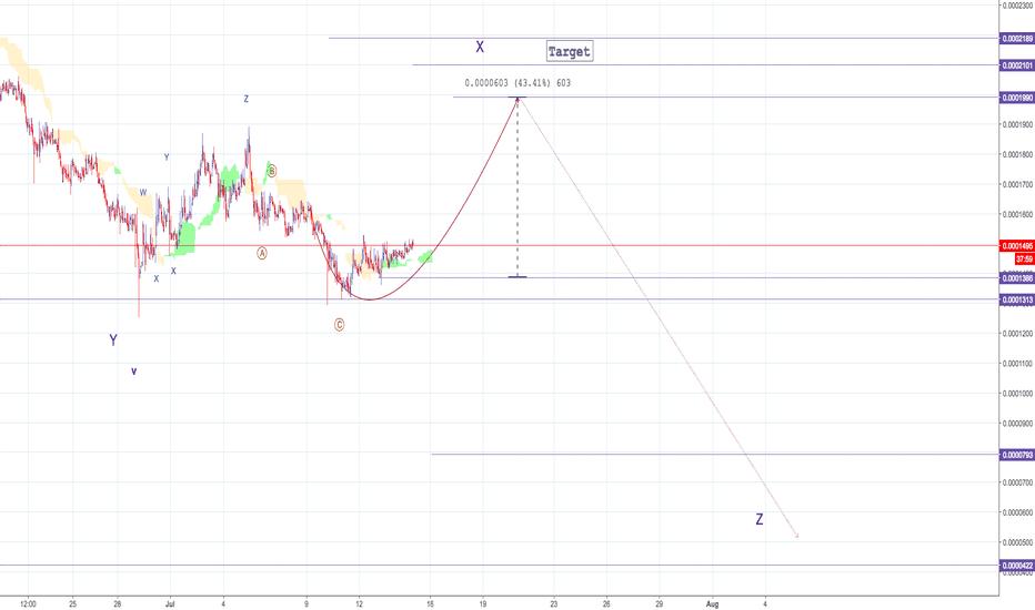 AIONBTC: AION - 40% profit