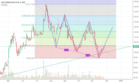 SREINFRA: SREINFRA - Bullish 3 drives pattern - target 121.5-128