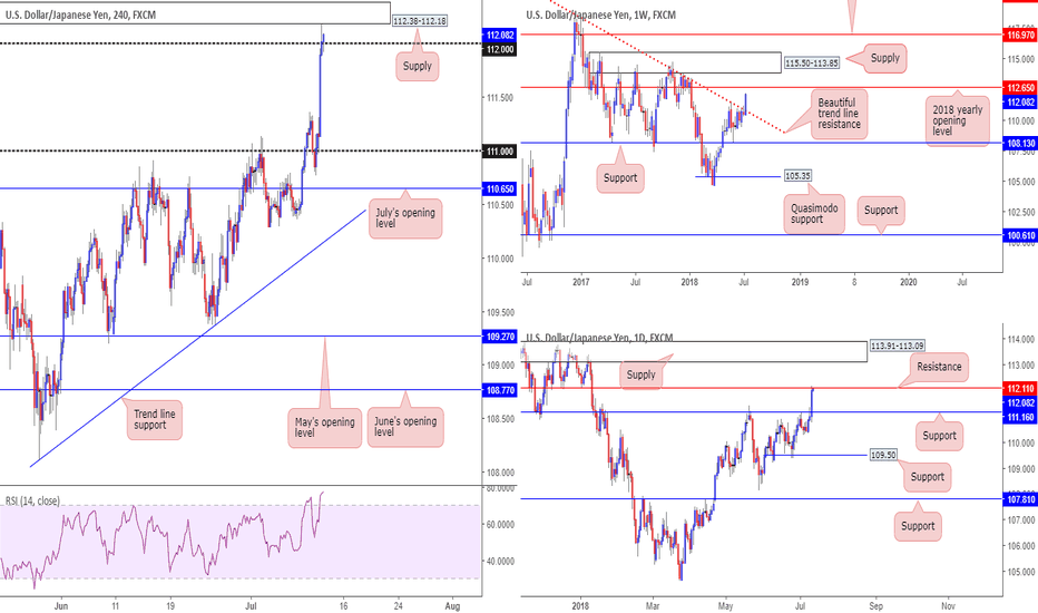 USDJPY: Interesting price action on the USD/JPY this morning...