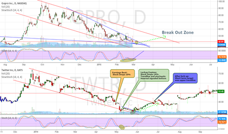 GPRO: Long GPRO will Follow Post TWTR Lock Up Trend Revisited