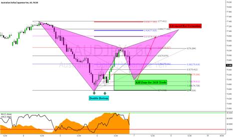 AUDJPY: AUDJPY: 2618 & Potential Advanced Pattern Formation