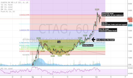 CTAG: CTAG possible consolidation early 20s