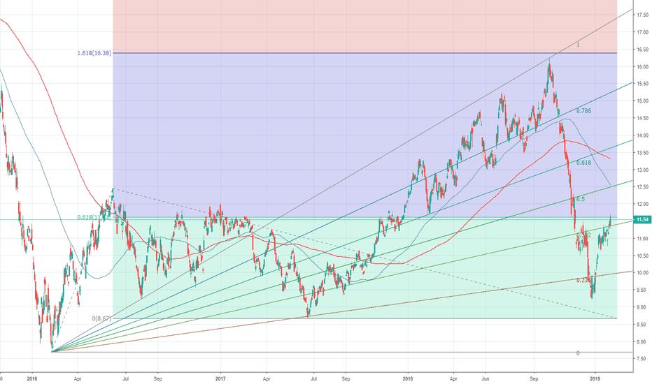 USO: Chart Analysis - USO