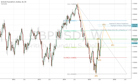 GBPUSD: GBP/USD - NICE ABCD PATTERN - WEEKLY