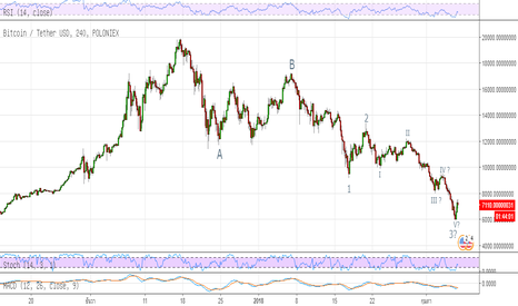 BTCUSDT: I think, Bitcoin will finish down trend soon