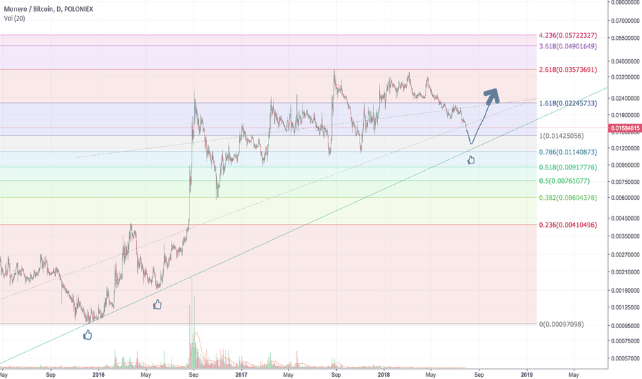 XMRBTC: Monero - Poop and Scoop incoming on the way to Finding Bottom?