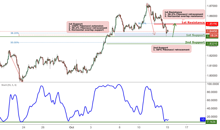 GBPAUD: GBPAUD Approaching Support, Potential Bounce!