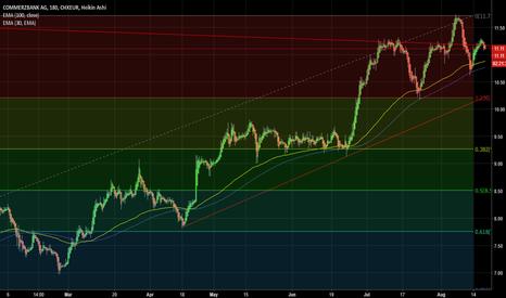 CBKD: Sell Commerzbank target 9.40 if breakdown  10.80