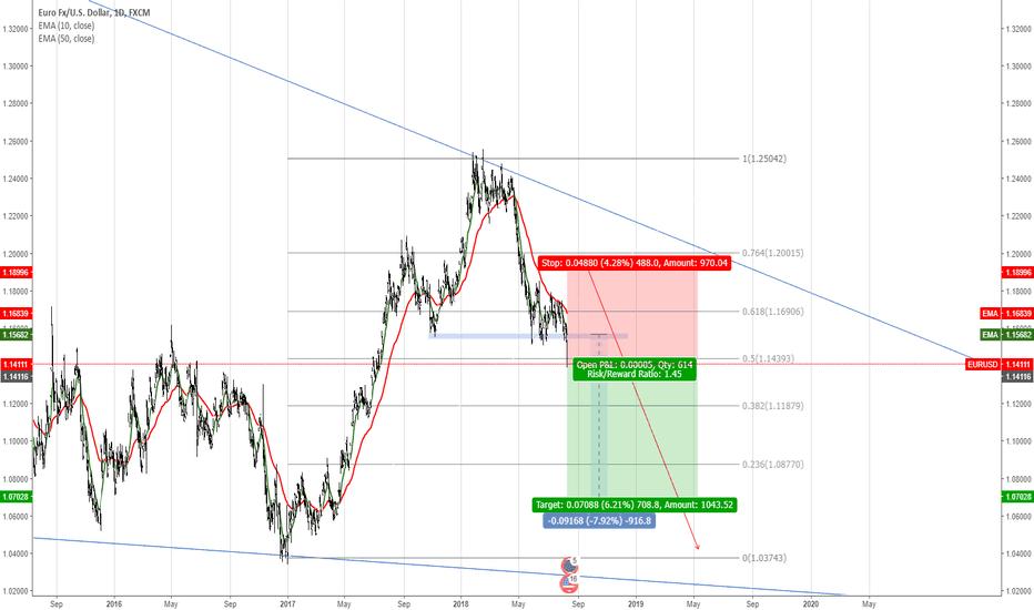 EURUSD: EURUSD in bearish trend