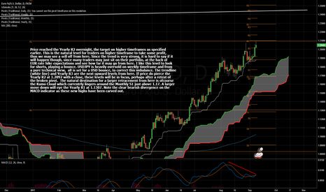 EURUSD: Yearly R2 Traded With Bearish Divergence