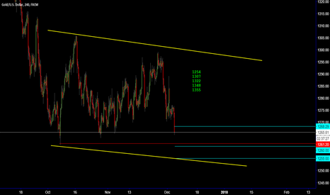 XAUUSD: GOLD / Time to Go long?