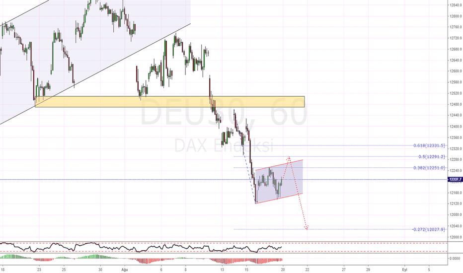 DEU30: DAX H1