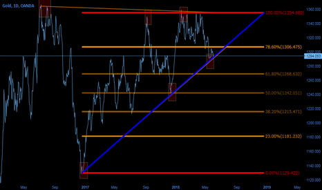 XAUUSD: SEE U THERE