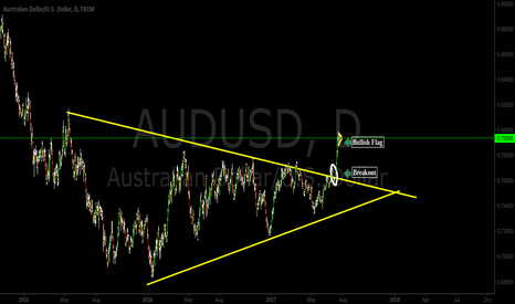 AUDUSD: Major Breakout/Bullish Flag  *NEW HIGHS SOON*