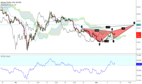 BTCUSD: Bitcoin still have bears on it?