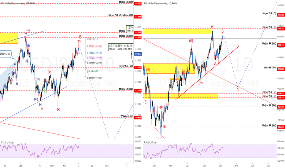 USDJPY: USDJPY: Is It About To Fall? Should You SELL?