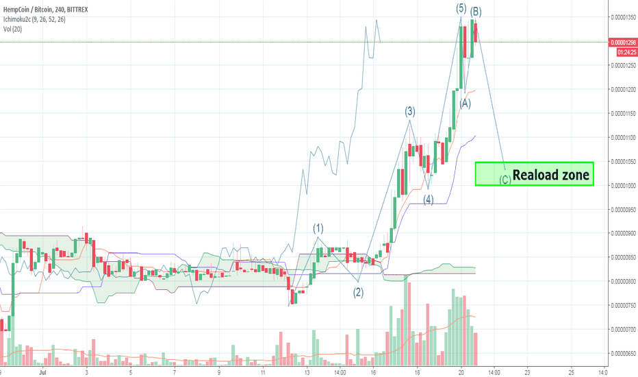 THCBTC: HEMPCOIN (THC) – ready for pullback? Short for a while